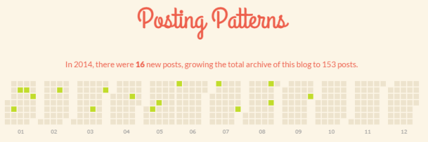 Blogposts2014