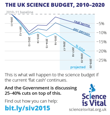 science-as-vital-as-ever-science-budget-2010-2020-0.99